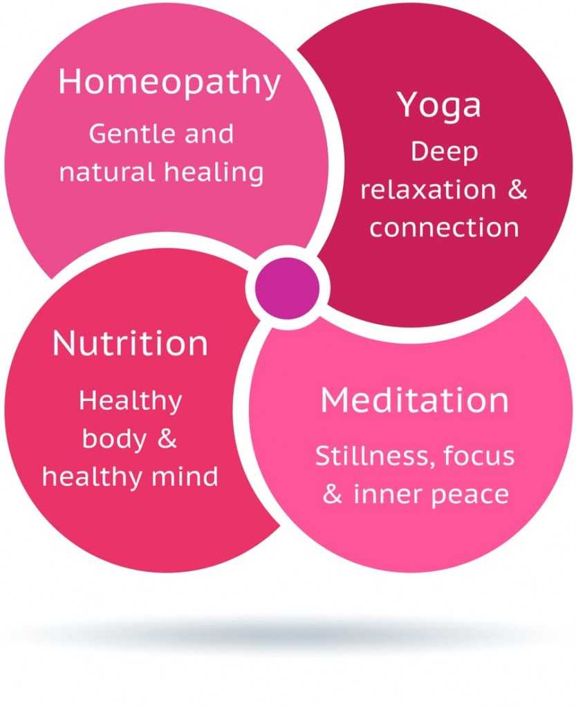 Graphic showing the intersection of homeopathy, nutrition, meditation and yoga